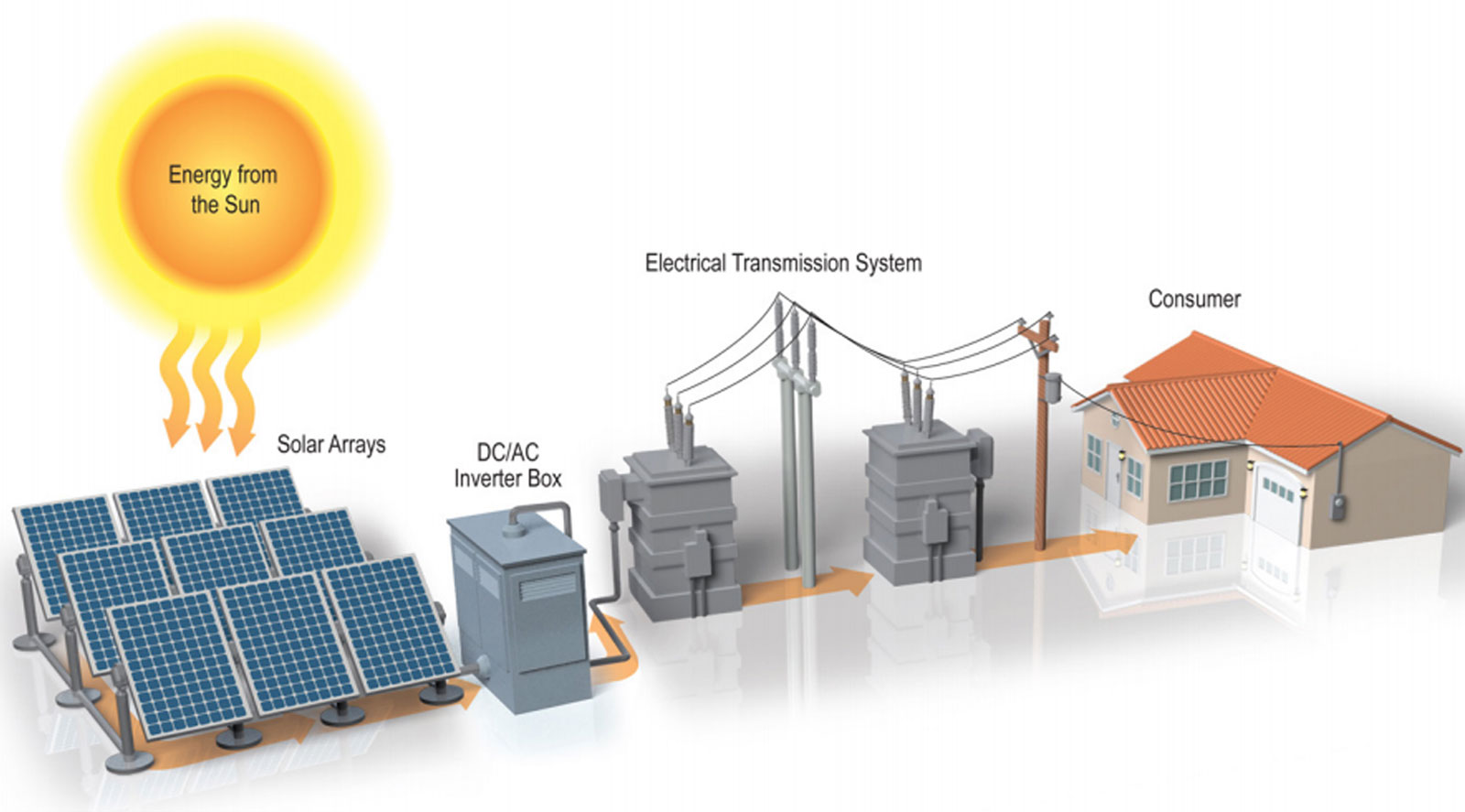 Solar Farms Renew Wisconsin Power Energy Diagram On Inverter Ac Wiring The Equipment In A Farm Includes Panels Racking Cables Inverters Transformers And Line Or Substation To Deliver