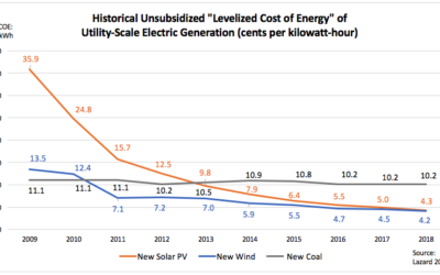 Renewable Energy's Cost Declines Enable Dollar Savings and Carbon Reductions