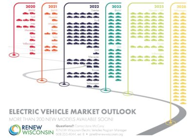 Electric Vehicle Market Outlook