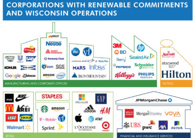 Wisconsin Corporations Renewable Energy Commitments