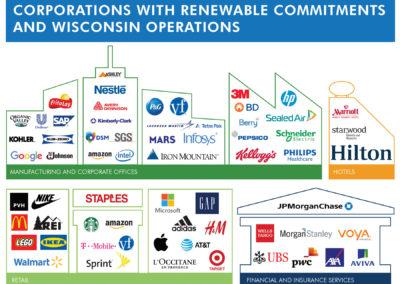 Wisconsin Corporations Renewable Energy Commitments